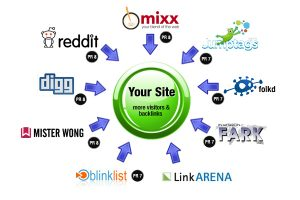 How-social-bookmarkin-is-an-effective-factor-for-SEO