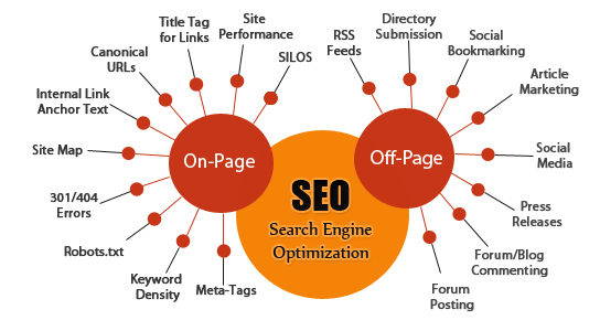 Image result for SEO Services To Boost Your Business