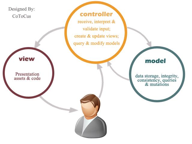 model-view-controller-cotocus