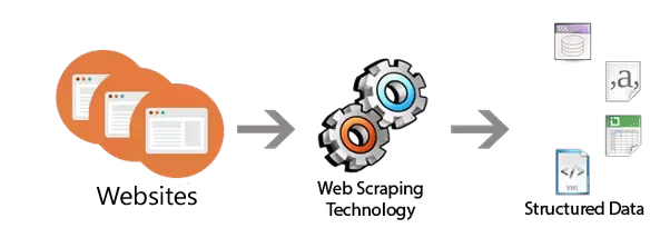 site-scraping